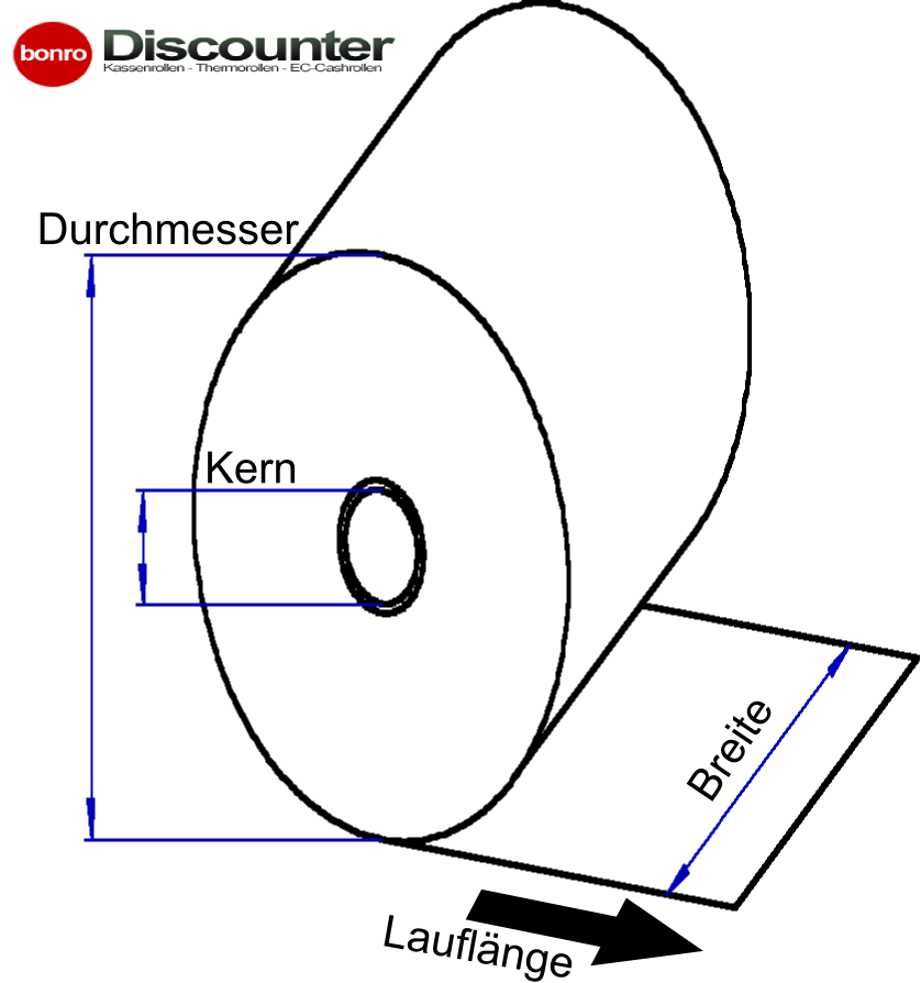 thermorollen-masse